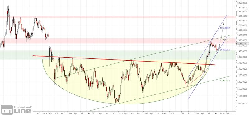 gold-chart-langfristig-q4-2019