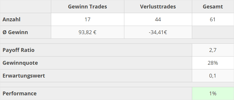 trading-kennzahlen-jan-2020