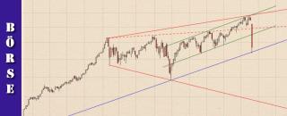 cfd-handel-trading-chartanalysen-feb-2020