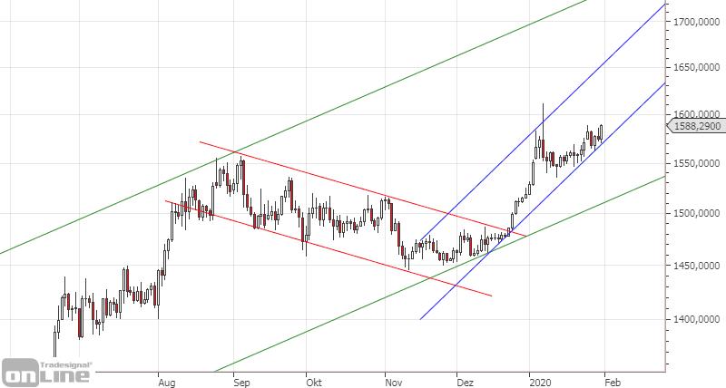 gold-chartanalyse-jan-2020-1