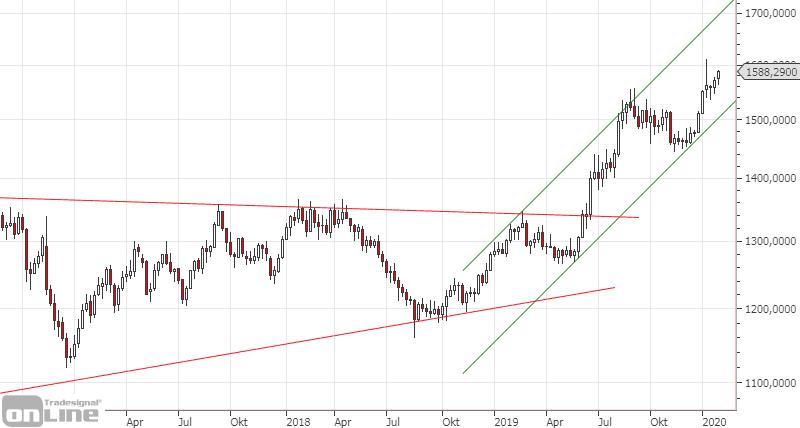 gold-chartanalyse-jan-2020-3