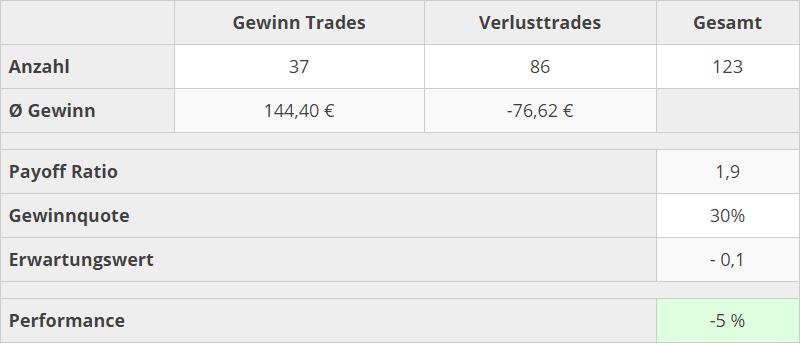 trading_kennzahlen_02_2020