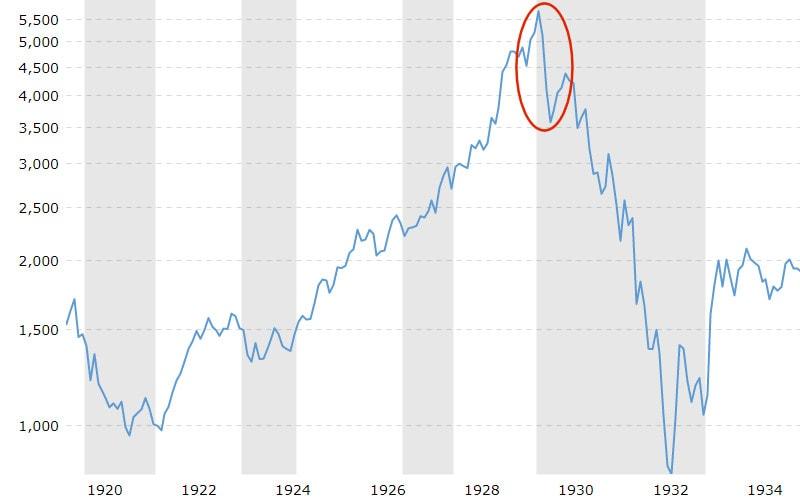 dow_crash_1929