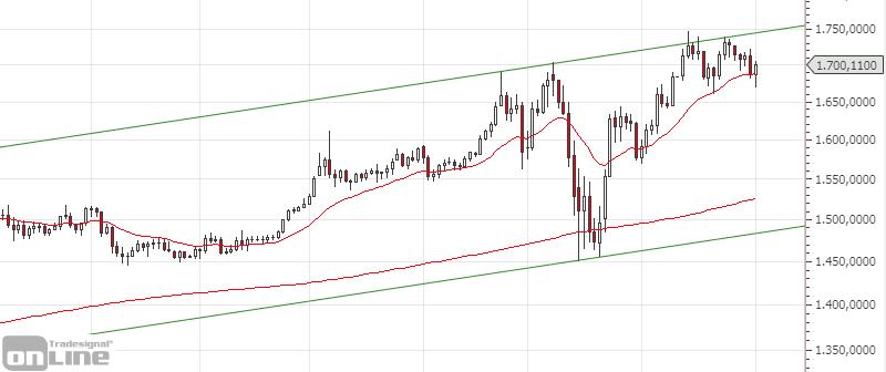 gold-chartanalyse-daily-04-2020
