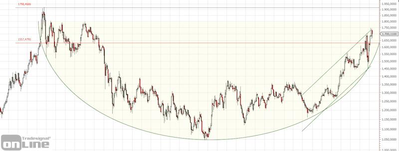 gold-chartanalyse-weekly-04-2020