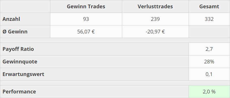 trading-kennzahlen-mai-20