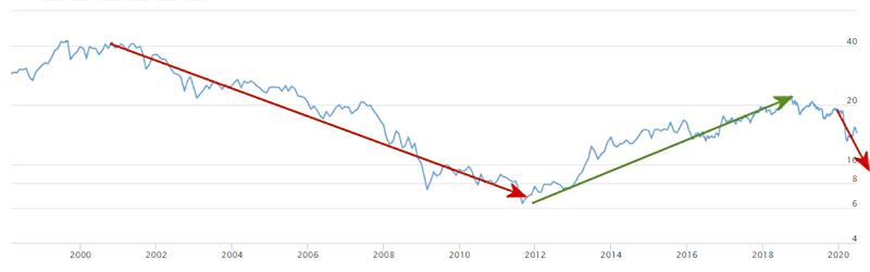 dow-gold-ratio-longterm