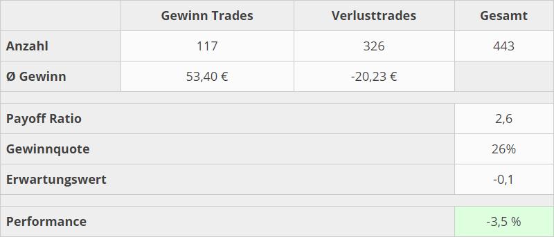 trading-kennzahlen-q2-2020