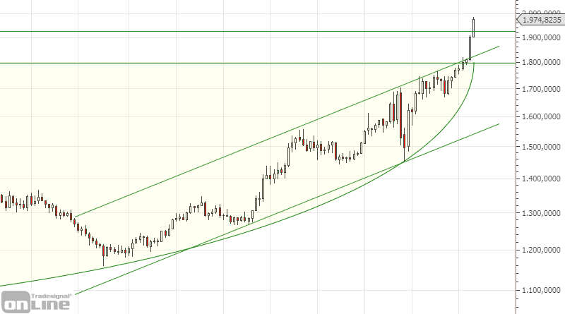 gold-chartanalyse-monthly-07-20