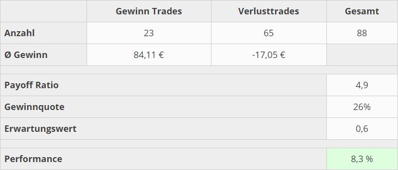 trading-kennzahlen-07-20-plan3.0