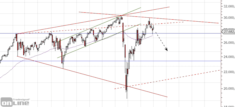dow-chartanalyse-weekly-q3-2020