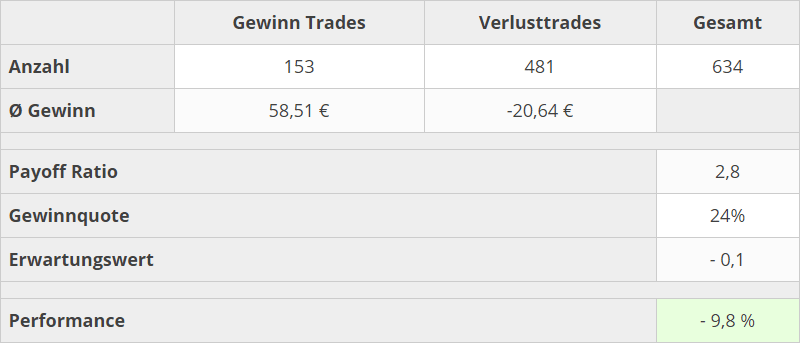 trading-kennzahlen-q3-2020-2