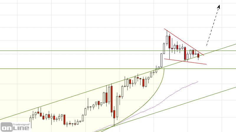 gold-weekly-2020-10-chartanalyse