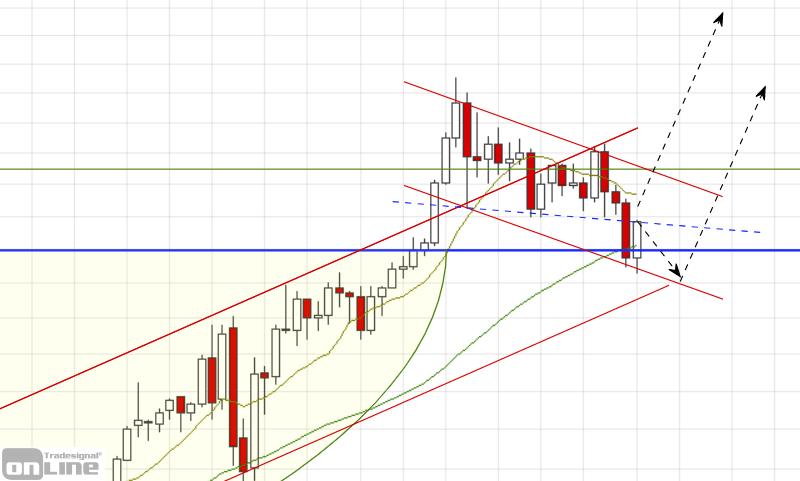 gold_weekly_chartanalyse_2020-11