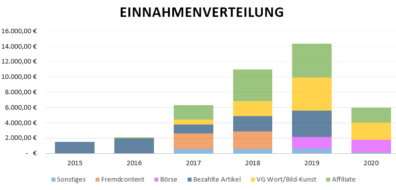 einnahmen_2020