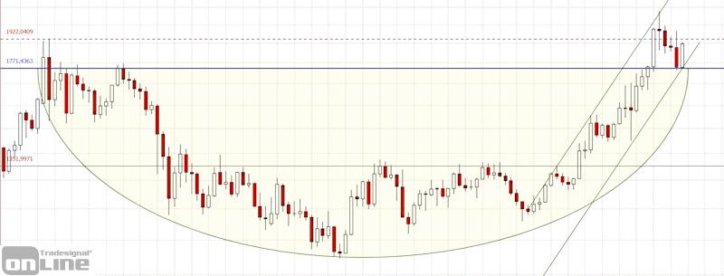 gold_chartanalyse_longterm_2020-4