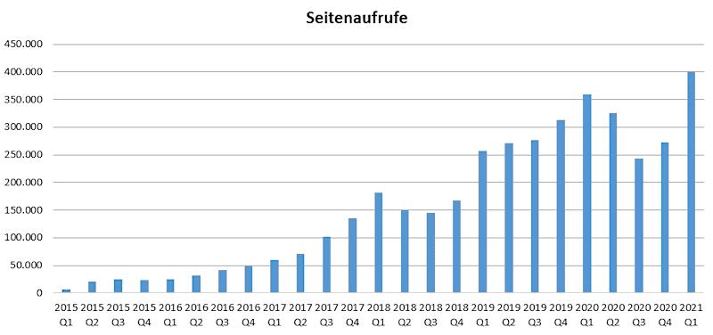 edw_seitenaufrufe_q1_2021