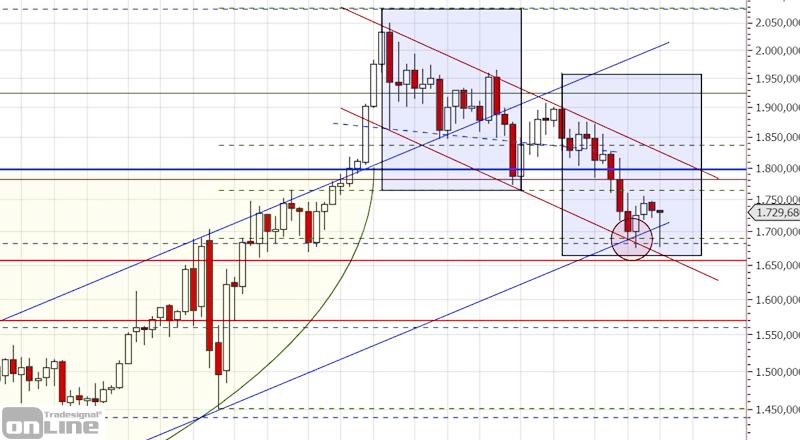 gold_chartanalyse_q1_2021