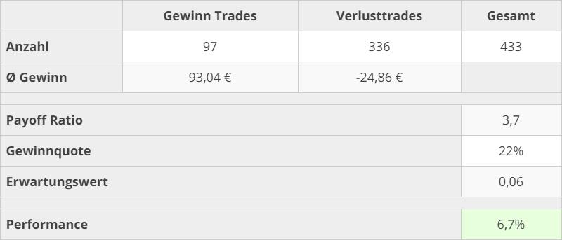 trading_kennzahlen_2020_2