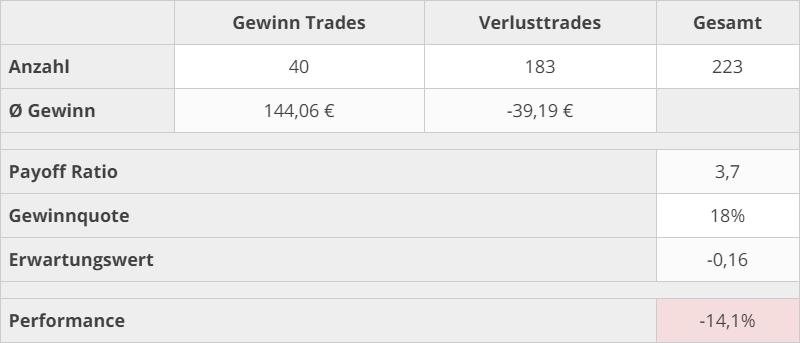 trading_kennzahlen_2021_q1