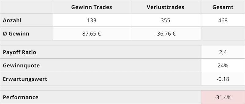 trading_kennzahlen_q2_2021