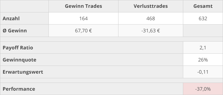 trading_kennzahlen_q3_2021